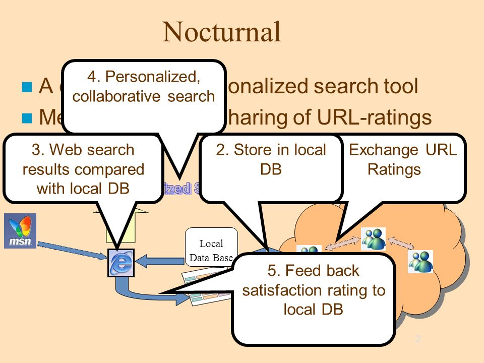2 Nocturnal A collaborative personalized search tool Messenger-based sharing of URL-ratings Local Data Base 1. Exchange URL Ratings 2. Store in local