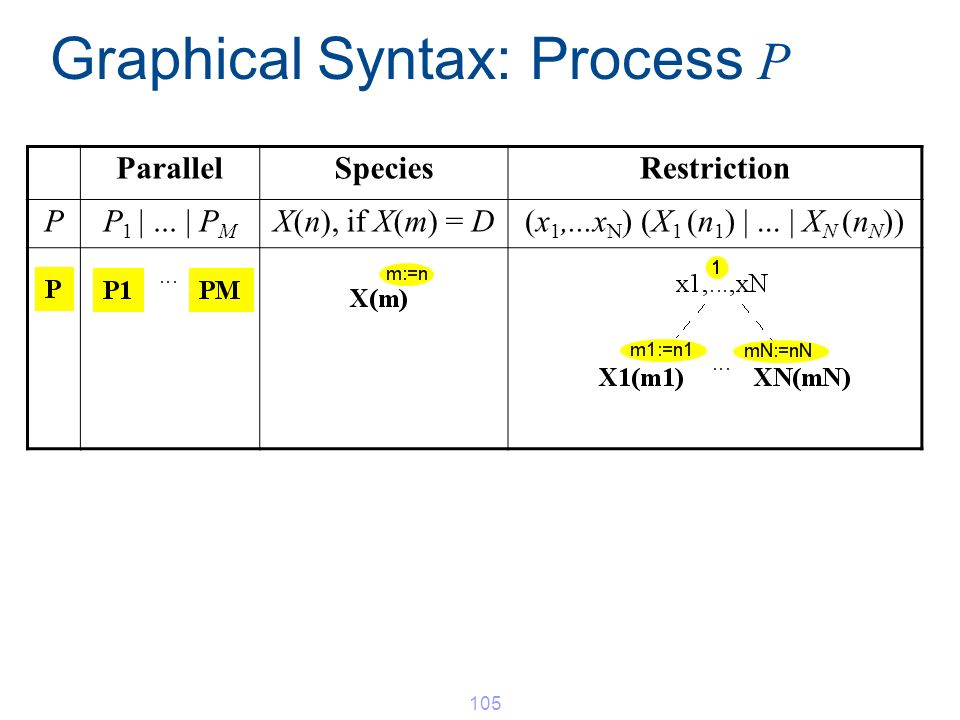 Graphical Syntax: Process P ParallelSpeciesRestriction PP 1 |... | P M X(n), if X(m) = D(x 1,...x N ) (X 1 (n 1 ) |... | X N (n N )) 105