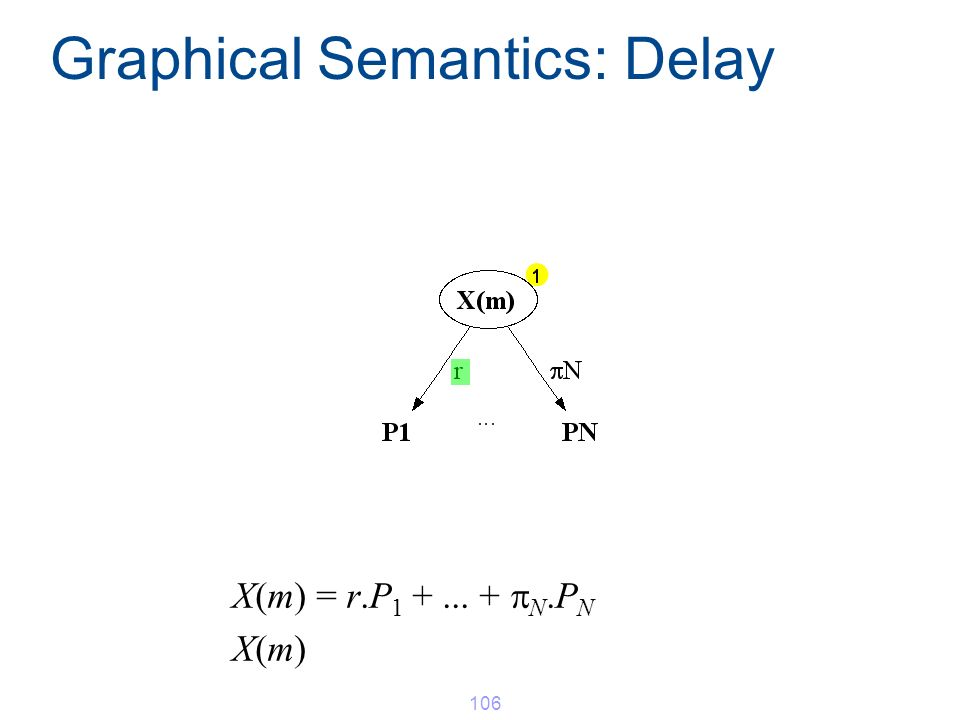 X(m) = r.P 1 +... + N.P N X(m) Graphical Semantics: Delay 106