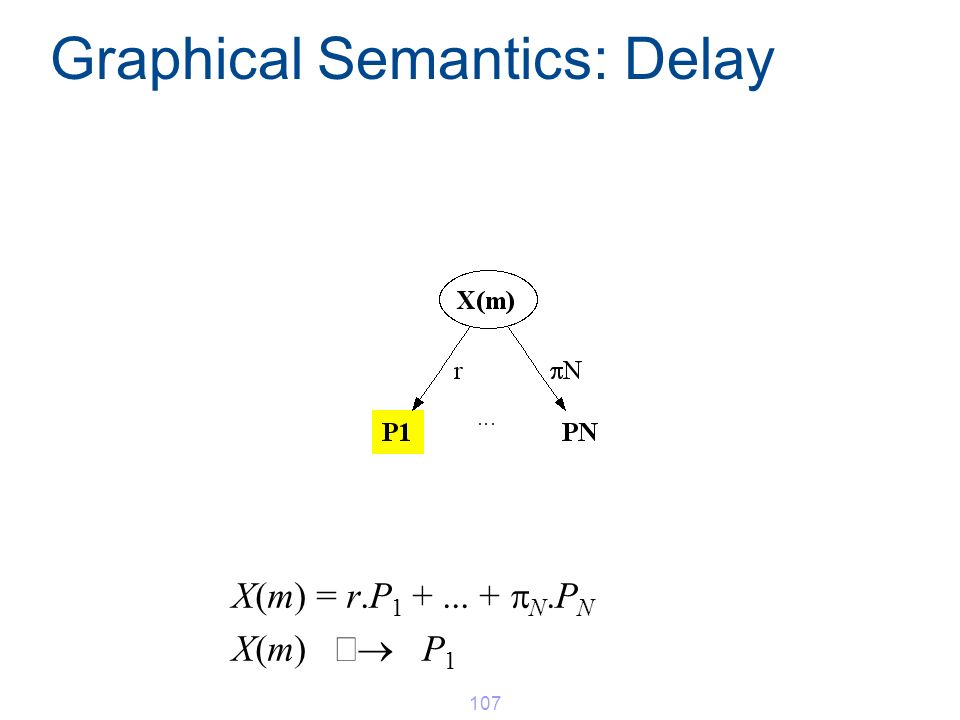 Graphical Semantics: Delay X(m) = r.P 1 +... + N.P N X(m) P 1 107