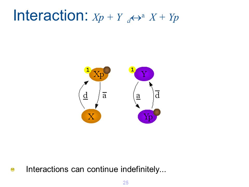 Interaction: Xp + Y d a X + Yp Interactions can continue indefinitely... 25 1 1