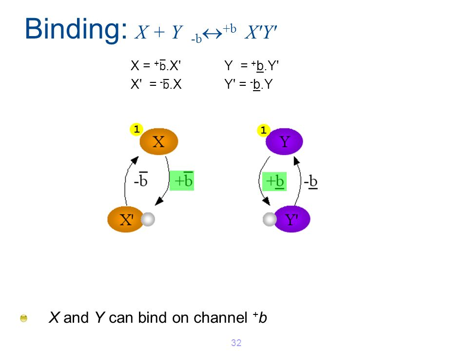Binding: X + Y -b +b X'Y' X and Y can bind on channel + b 32 1 1 X = + b _.X'Y = + b.Y' X' = - b _.XY' = - b.Y