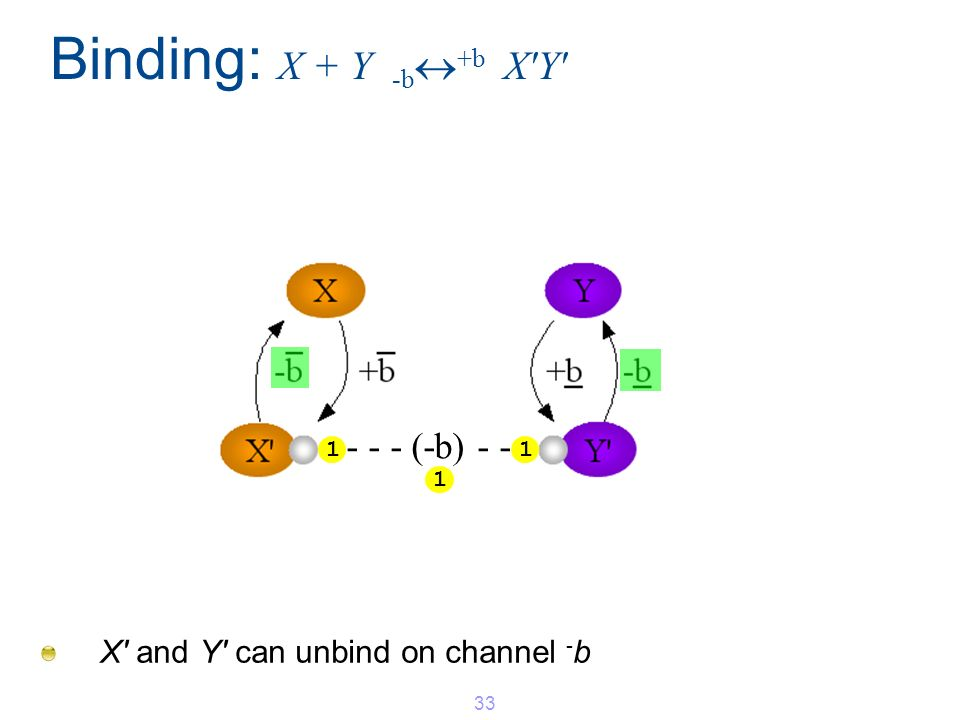 Binding: X + Y -b +b X'Y' X' and Y' can unbind on channel - b 33 11 1 - - - (-b) - -