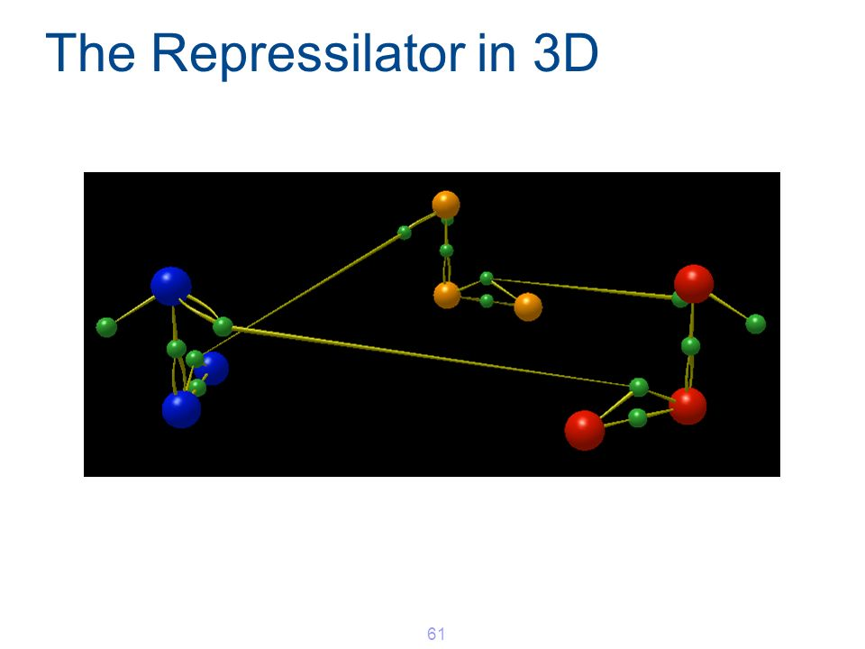 The Repressilator in 3D 61