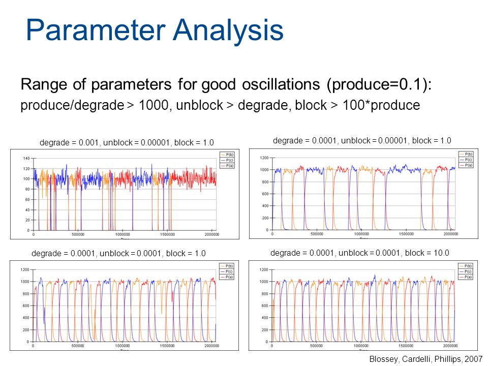Parameter Analysis Range of parameters for good oscillations (produce=0.1): produce/degrade > 1000, unblock > degrade, block > 100*produce Blossey, Ca