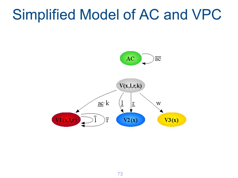 Simplified Model of AC and VPC 73
