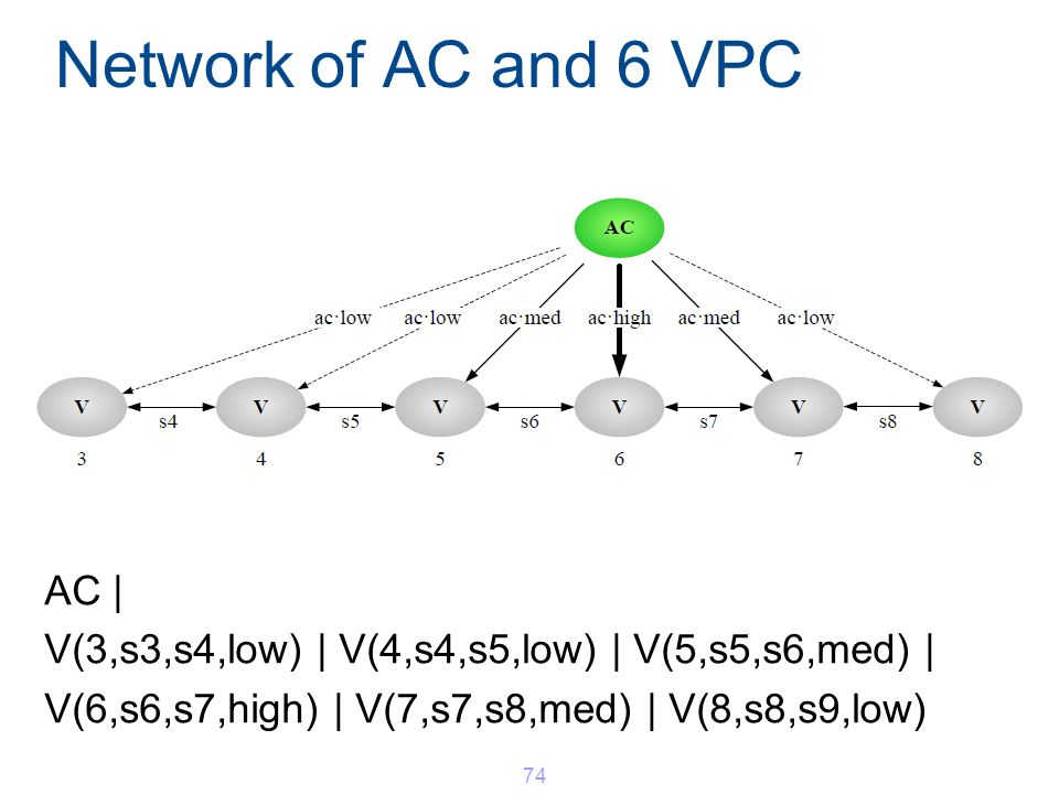 Network of AC and 6 VPC AC | V(3,s3,s4,low) | V(4,s4,s5,low) | V(5,s5,s6,med) | V(6,s6,s7,high) | V(7,s7,s8,med) | V(8,s8,s9,low) 74