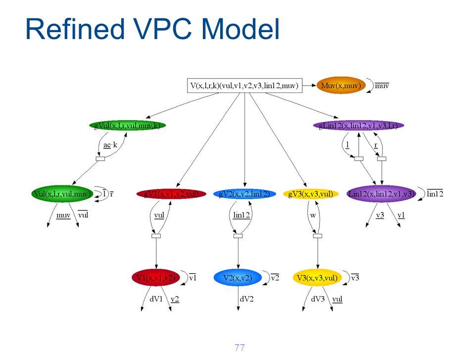 Refined VPC Model 77