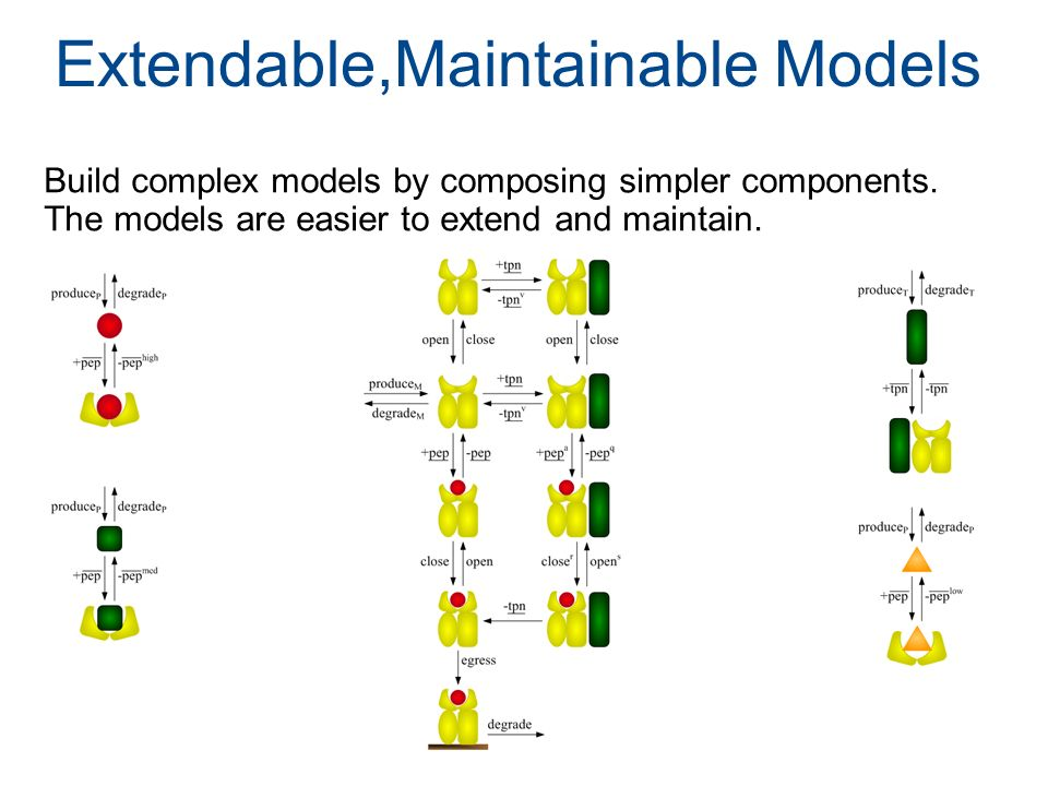 Extendable,Maintainable Models Build complex models by composing simpler components. The models are easier to extend and maintain.