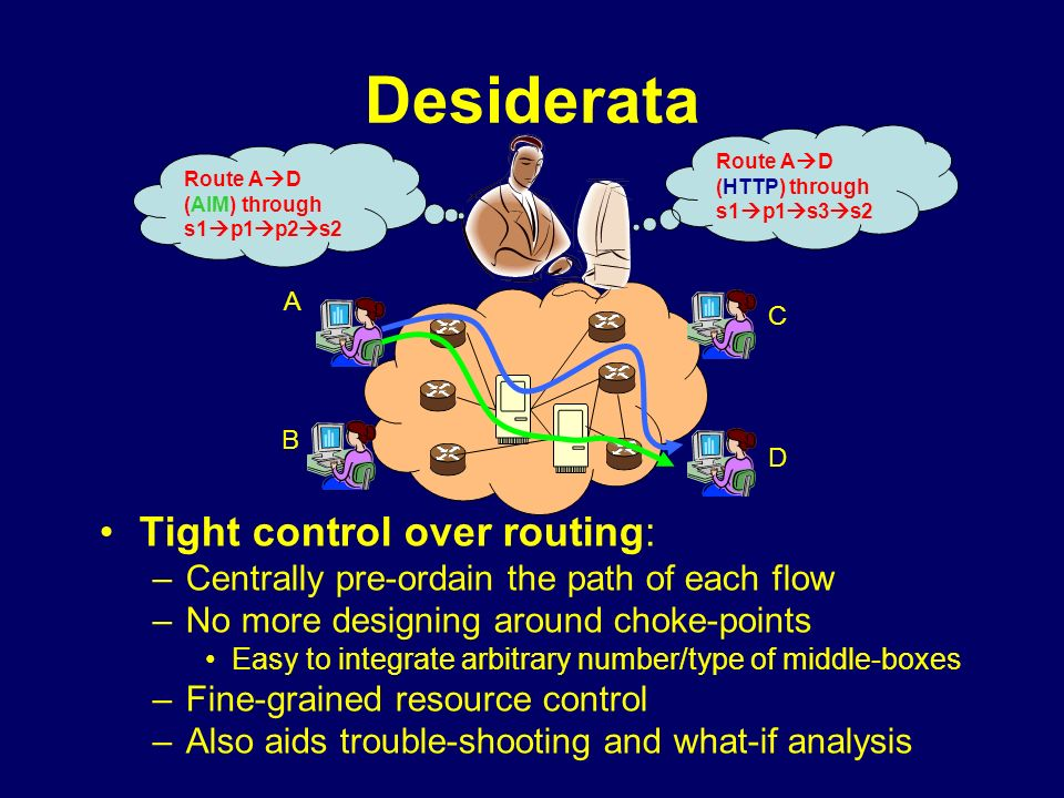 Desiderata Tight control over routing: –Centrally pre-ordain the path of each flow –No more designing around choke-points Easy to integrate arbitrary number/type of middle-boxes –Fine-grained resource control –Also aids trouble-shooting and what-if analysis A C D B Route A D (AIM) through s1 p1 p2 s2 Route A D (HTTP) through s1 p1 s3 s2
