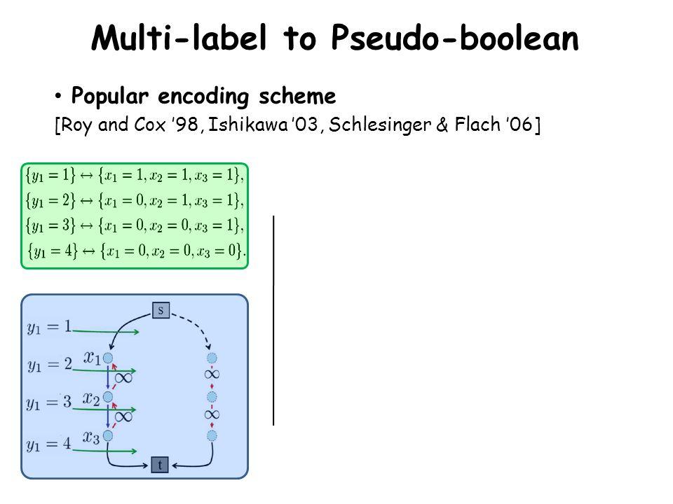 Multi-label to Pseudo-boolean Popular encoding scheme [Roy and Cox 98, Ishikawa 03, Schlesinger & Flach 06]