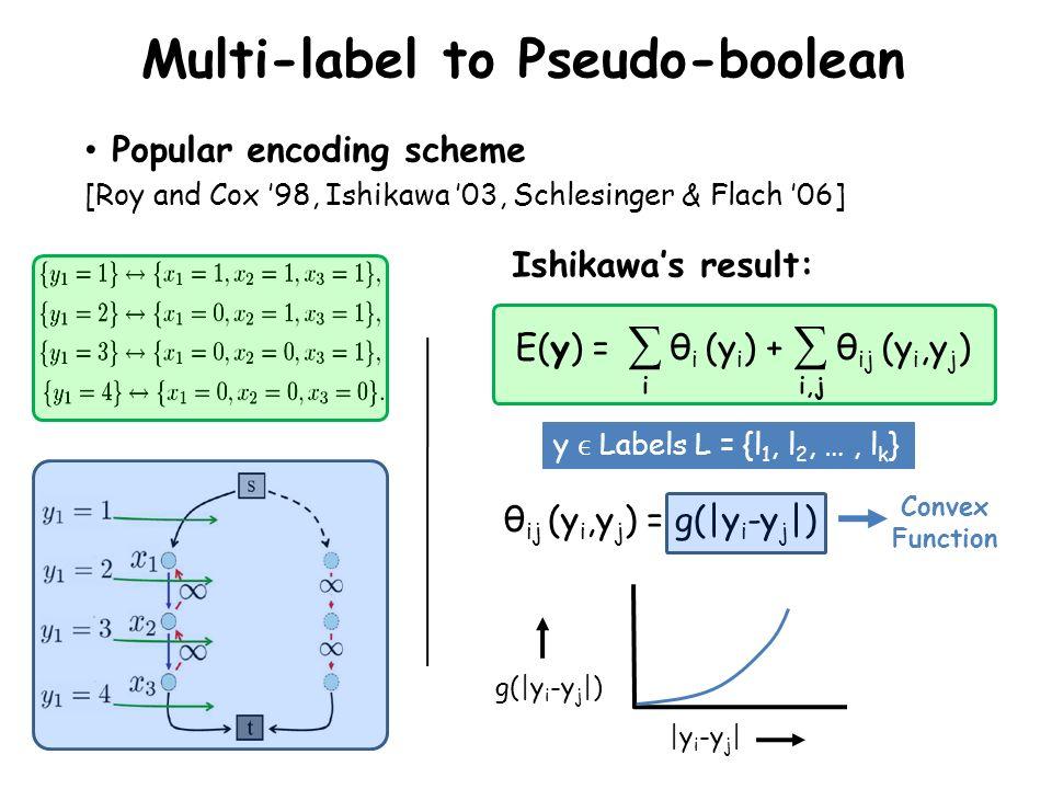 Multi-label to Pseudo-boolean Popular encoding scheme [Roy and Cox 98, Ishikawa 03, Schlesinger & Flach 06] Ishikawas result: E(y) = θ i (y i ) + θ ij