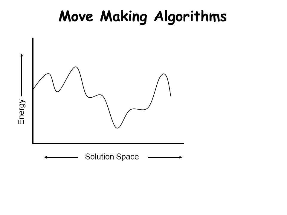Move Making Algorithms Solution Space Energy