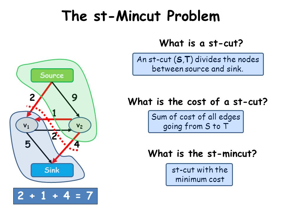 The st-Mincut Problem What is a st-cut? An st-cut (S,T) divides the nodes between source and sink. What is the cost of a st-cut? Sum of cost of all ed