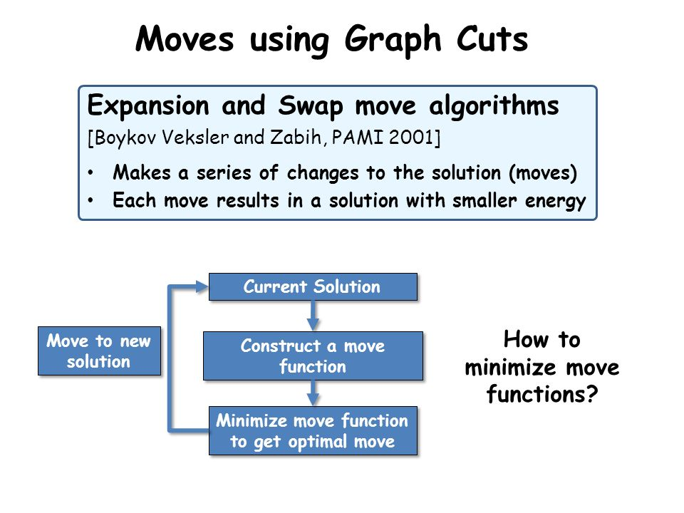 Moves using Graph Cuts Expansion and Swap move algorithms [Boykov Veksler and Zabih, PAMI 2001] Makes a series of changes to the solution (moves) Each