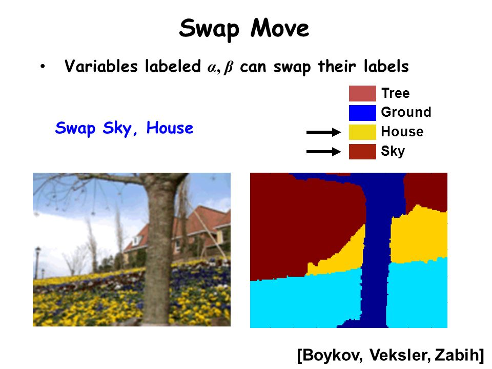 Swap Move Sky House Tree Ground Swap Sky, House [Boykov, Veksler, Zabih] Variables labeled α, β can swap their labels