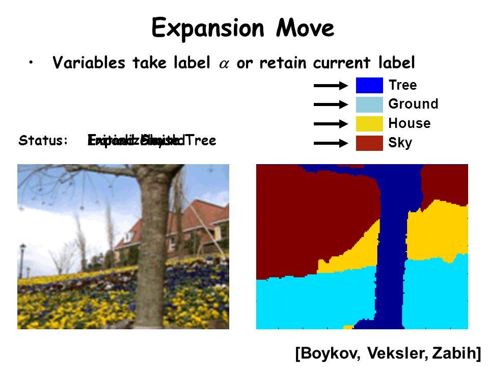 Expansion Move Sky House Tree Ground Initialize with TreeStatus:Expand GroundExpand HouseExpand Sky [Boykov, Veksler, Zabih] Variables take label or r