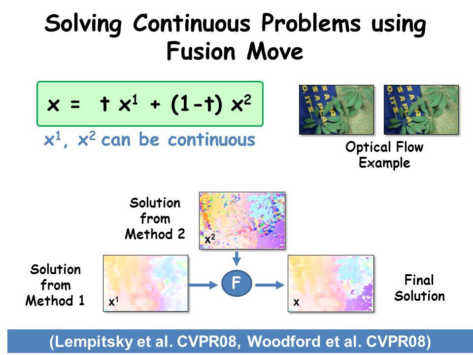 Solving Continuous Problems using Fusion Move x = t x 1 + (1-t) x 2 (Lempitsky et al. CVPR08, Woodford et al. CVPR08) x 1, x 2 can be continuous F x1x