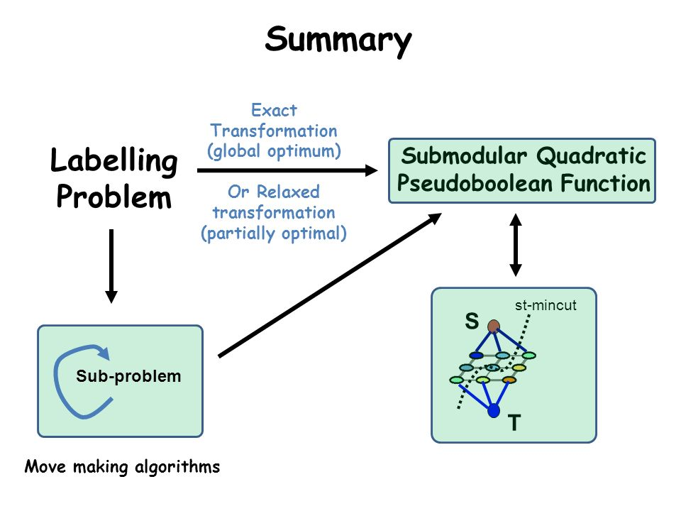 Exact Transformation (global optimum) Or Relaxed transformation (partially optimal) Summary T S st-mincut Labelling Problem Submodular Quadratic Pseud