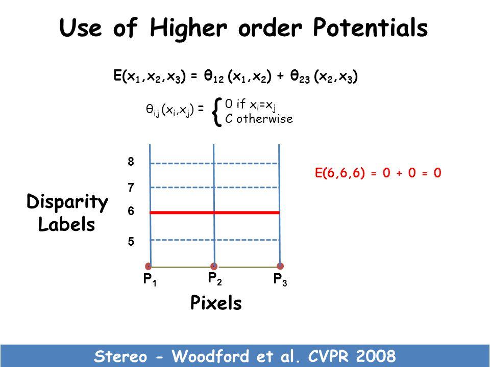 Use of Higher order Potentials Stereo - Woodford et al. CVPR 2008 P1P1 P2P2 P3P3 5 6 7 8 Pixels Disparity Labels E(x 1,x 2,x 3 ) = θ 12 (x 1,x 2 ) + θ