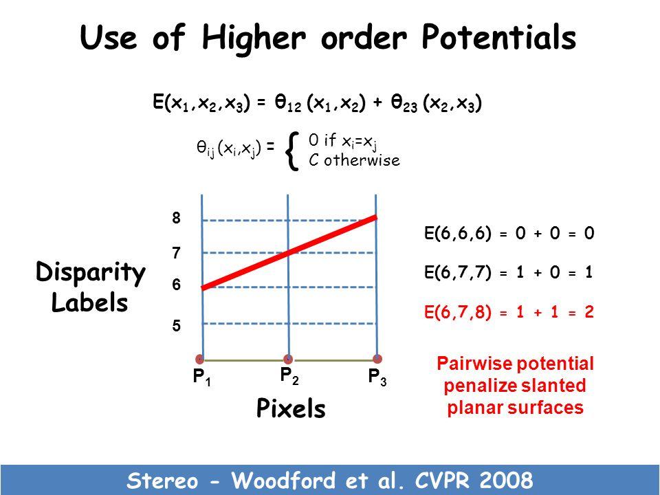 Use of Higher order Potentials Stereo - Woodford et al. CVPR 2008 P1P1 P2P2 P3P3 5 6 7 8 Pixels Disparity Labels Pairwise potential penalize slanted p