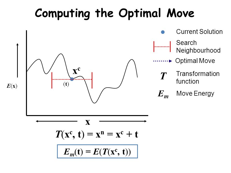 Computing the Optimal Move Search Neighbourhood Current Solution Optimal Move E(x)E(x) xcxc Transformation function T EmEm Move Energy (t)(t) x E m (t