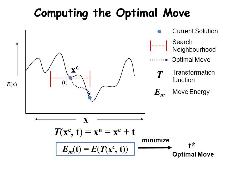 Computing the Optimal Move Search Neighbourhood Current Solution Optimal Move E(x)E(x) xcxc E m (t) = E(T(x c, t)) Transformation function T EmEm Move