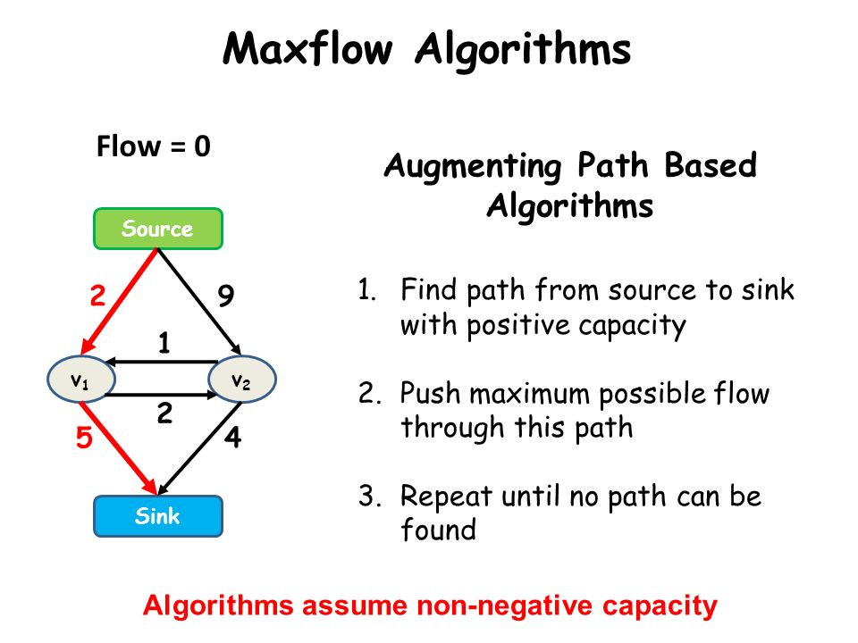 Maxflow Algorithms Augmenting Path Based Algorithms 1.Find path from source to sink with positive capacity 2.Push maximum possible flow through this p