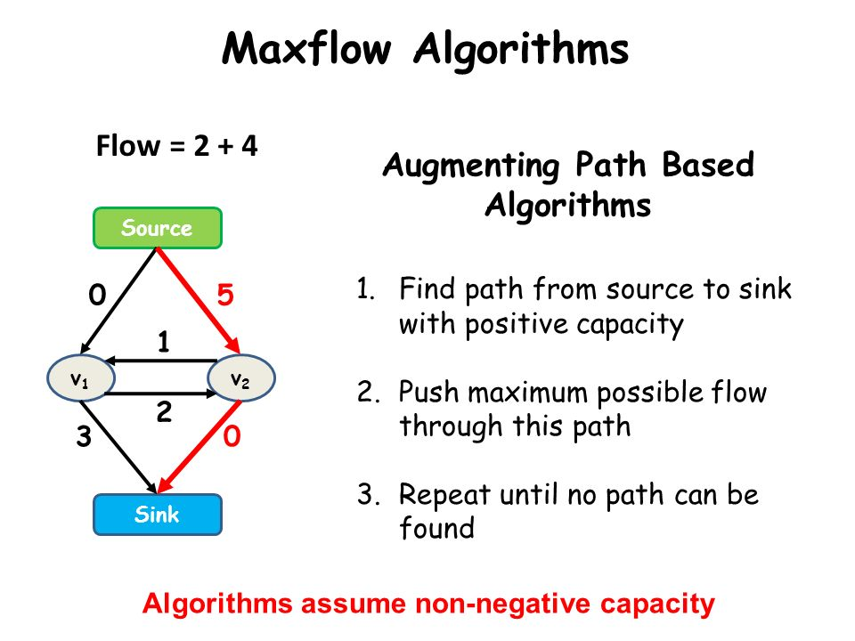 Maxflow Algorithms Source Sink v1v1 v2v2 0 3 5 0 2 1 Augmenting Path Based Algorithms 1.Find path from source to sink with positive capacity 2.Push ma