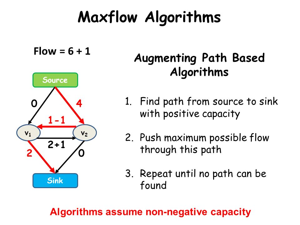 Maxflow Algorithms Source Sink v1v1 v2v2 0 2 4 0 2+1 1-1 Augmenting Path Based Algorithms 1.Find path from source to sink with positive capacity 2.Pus