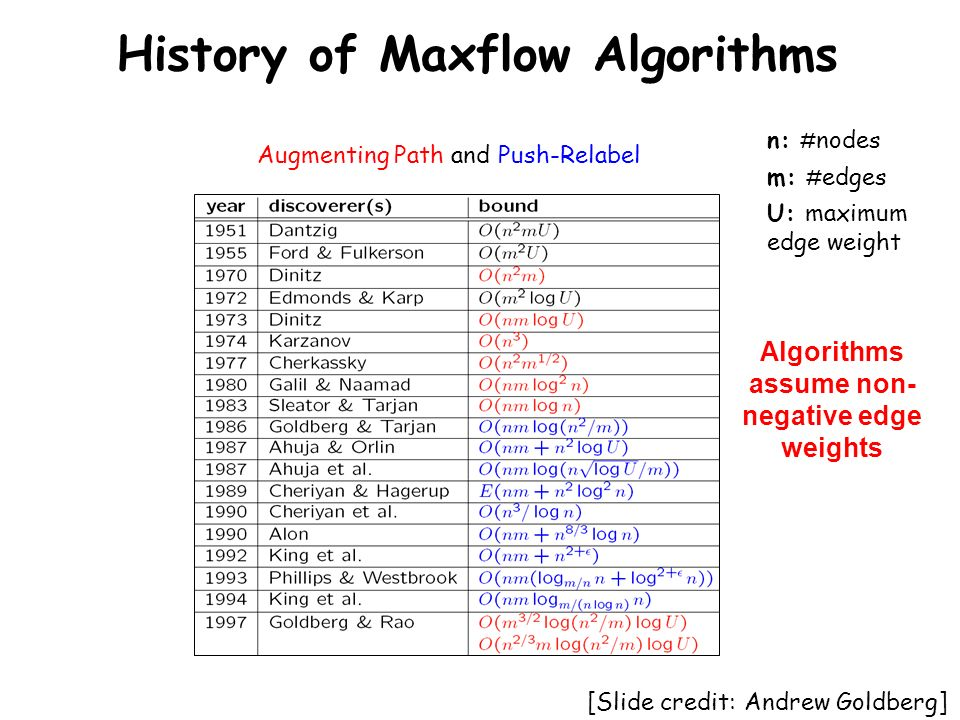 History of Maxflow Algorithms [Slide credit: Andrew Goldberg] Augmenting Path and Push-Relabel n: # nodes m: # edges U: maximum edge weight Algorithms