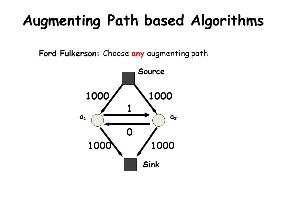 Augmenting Path based Algorithms a1a1 a2a2 1000 1 Sink Source 1000 0 Ford Fulkerson: Choose any augmenting path