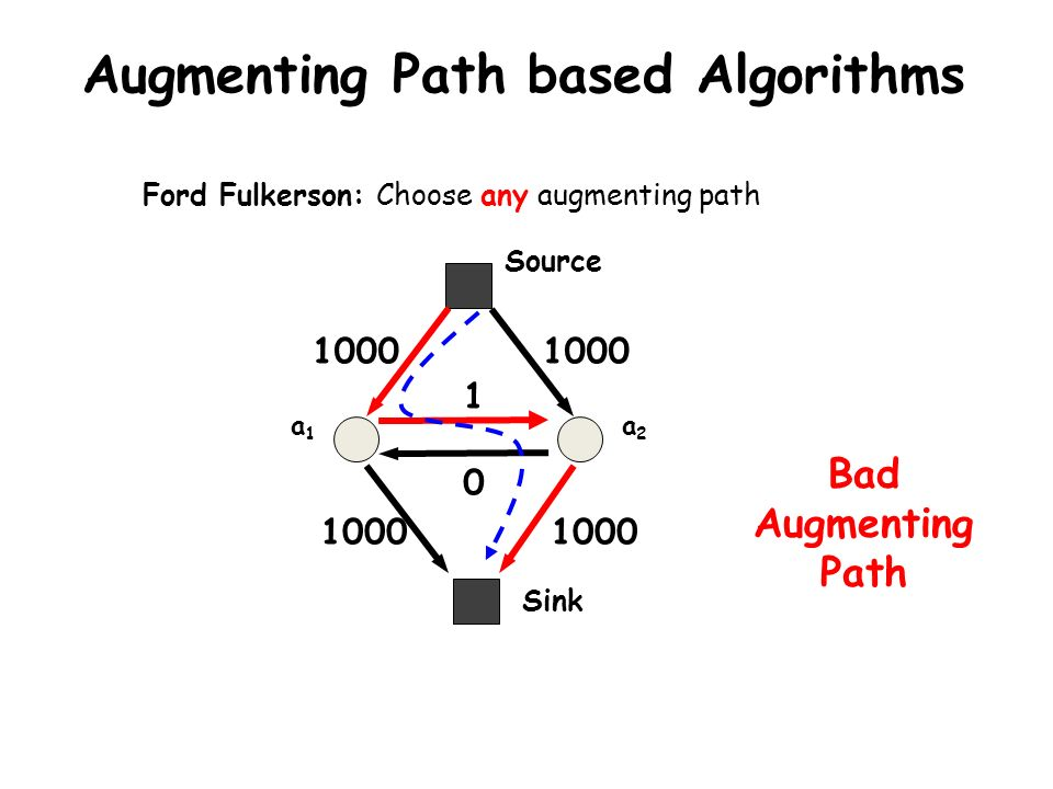 a1a1 a2a2 1000 1 Sink Source 1000 0 Augmenting Path based Algorithms Bad Augmenting Path Ford Fulkerson: Choose any augmenting path