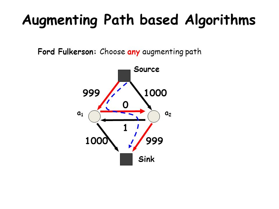 a1a1 a2a2 999 0 Sink Source 1000 999 1 Augmenting Path based Algorithms Ford Fulkerson: Choose any augmenting path