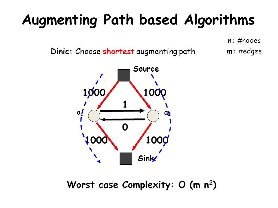 Dinic: Choose shortest augmenting path n: # nodes m: # edges Worst case Complexity: O (m n 2 ) Augmenting Path based Algorithms a1a1 a2a2 1000 1 Sink