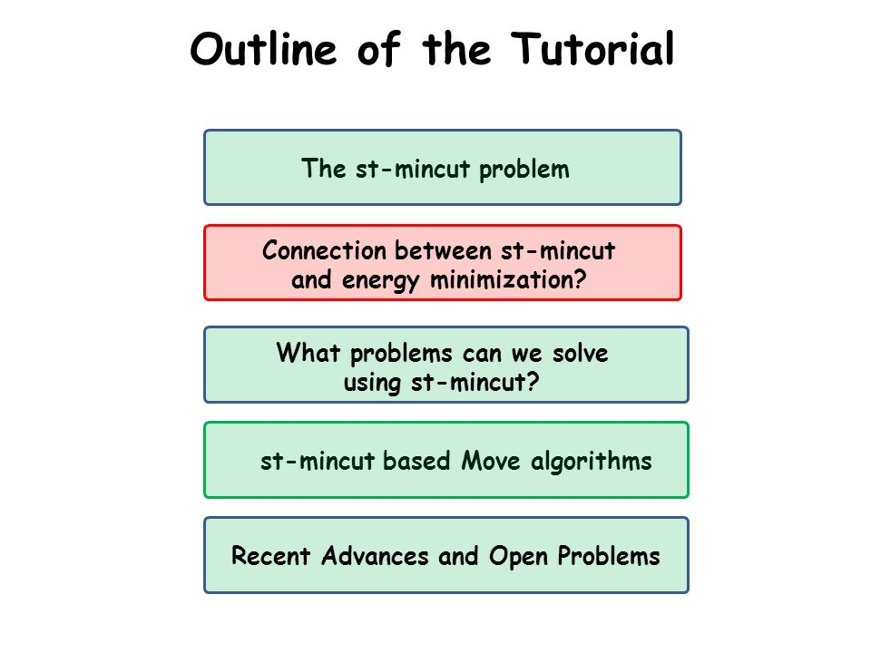 Outline of the Tutorial The st-mincut problem What problems can we solve using st-mincut? st-mincut based Move algorithms Connection between st-mincut