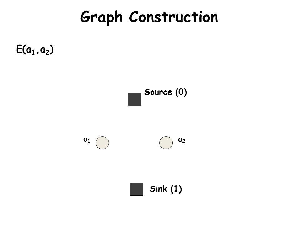 Graph Construction Sink (1) Source (0) a1a1 a2a2 E(a 1,a 2 )