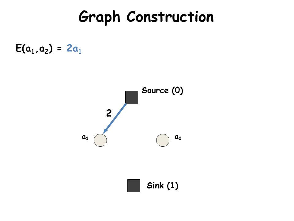 Graph Construction Sink (1) Source (0) a1a1 a2a2 E(a 1,a 2 ) = 2a 1 2