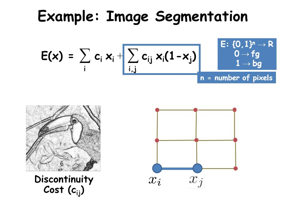 Example: Image Segmentation E(x) = c i x i + c ij x i (1-x j ) E: {0,1} n R 0 fg 1 bg ii,j Global Minimum (x * ) x * = arg min E(x) x How to minimize E(x).