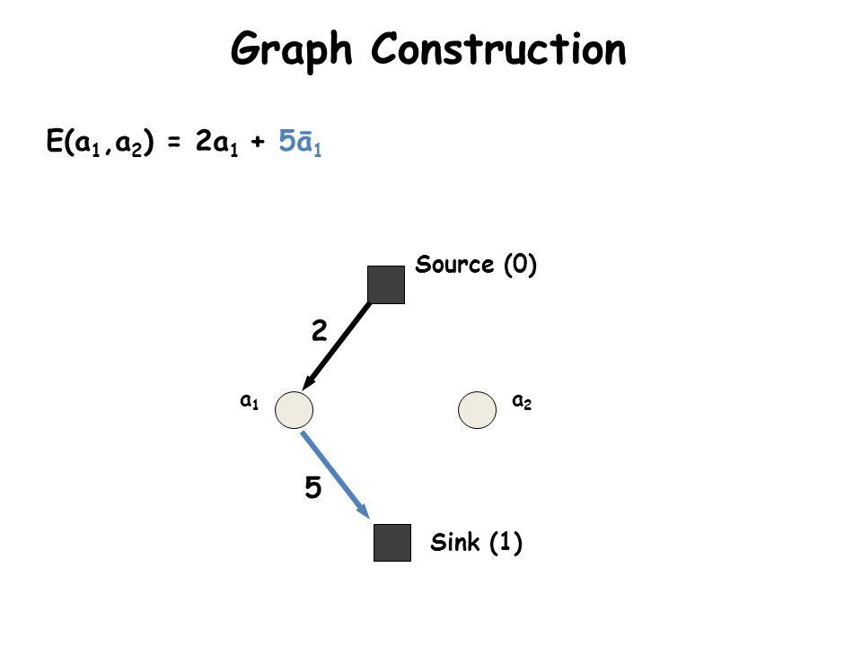 Graph Construction a1a1 a2a2 E(a 1,a 2 ) = 2a 1 + 5ā 1 2 5 Sink (1) Source (0)