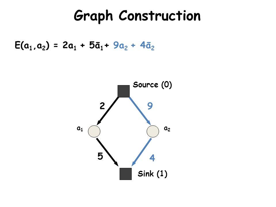 Graph Construction a1a1 a2a2 E(a 1,a 2 ) = 2a 1 + 5ā 1 + 9a 2 + 4ā 2 2 5 9 4 Sink (1) Source (0)