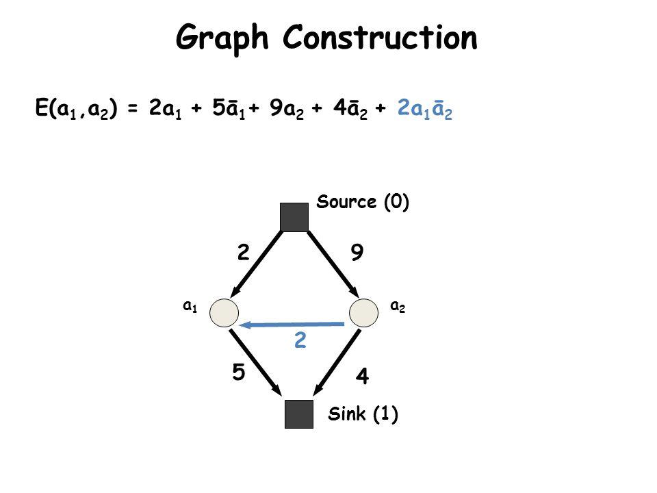 Graph Construction a1a1 a2a2 E(a 1,a 2 ) = 2a 1 + 5ā 1 + 9a 2 + 4ā 2 + 2a 1 ā 2 2 5 9 4 2 Sink (1) Source (0)