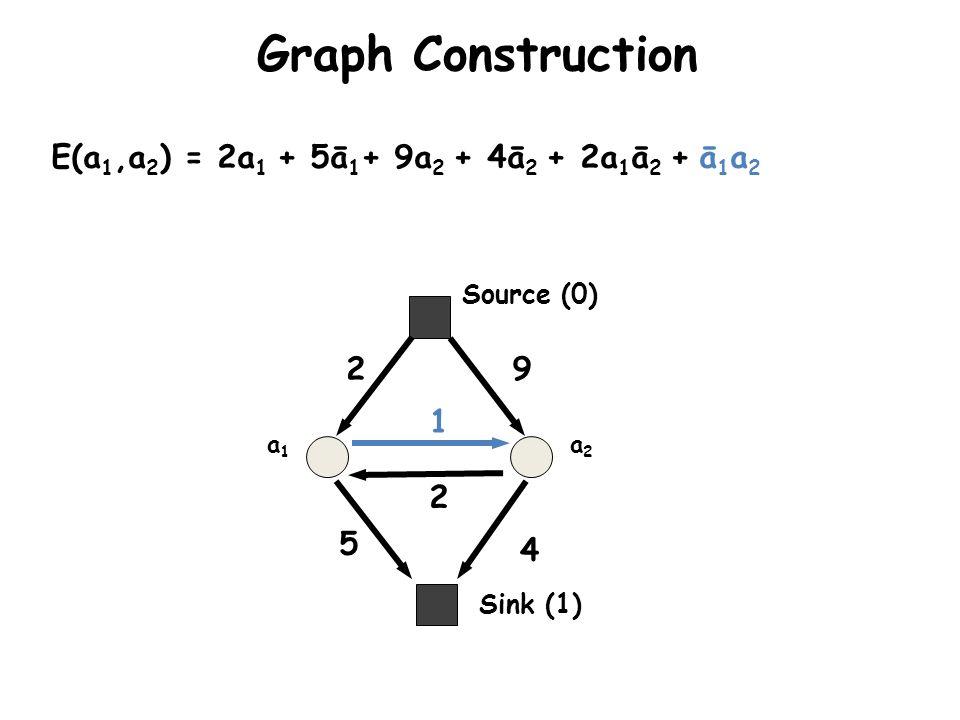 Graph Construction a1a1 a2a2 E(a 1,a 2 ) = 2a 1 + 5ā 1 + 9a 2 + 4ā 2 + 2a 1 ā 2 + ā 1 a 2 2 5 9 4 2 1 Sink (1) Source (0)