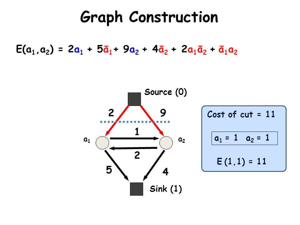 Graph Construction a1a1 a2a2 E(a 1,a 2 ) = 2a 1 + 5ā 1 + 9a 2 + 4ā 2 + 2a 1 ā 2 + ā 1 a 2 2 5 9 4 2 1 a 1 = 1 a 2 = 1 E (1,1) = 11 Cost of cut = 11 Si