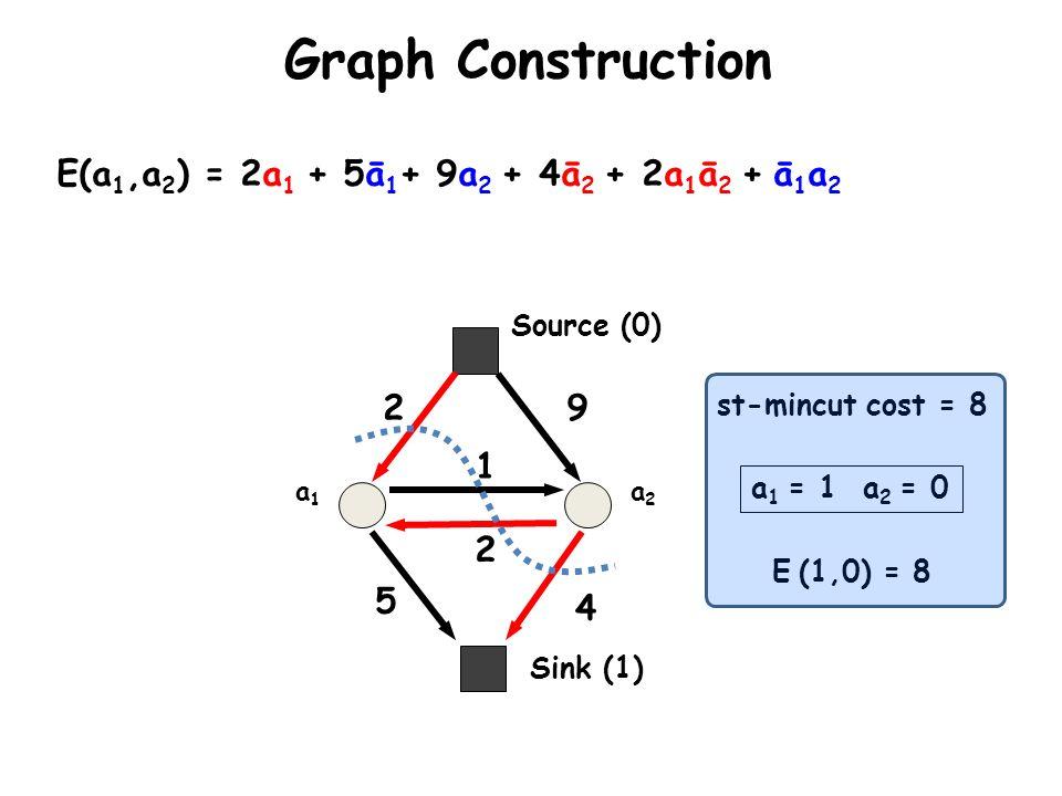 Graph Construction a1a1 a2a2 E(a 1,a 2 ) = 2a 1 + 5ā 1 + 9a 2 + 4ā 2 + 2a 1 ā 2 + ā 1 a 2 2 5 9 4 2 1 Sink (1) Source (0) a 1 = 1 a 2 = 0 E (1,0) = 8