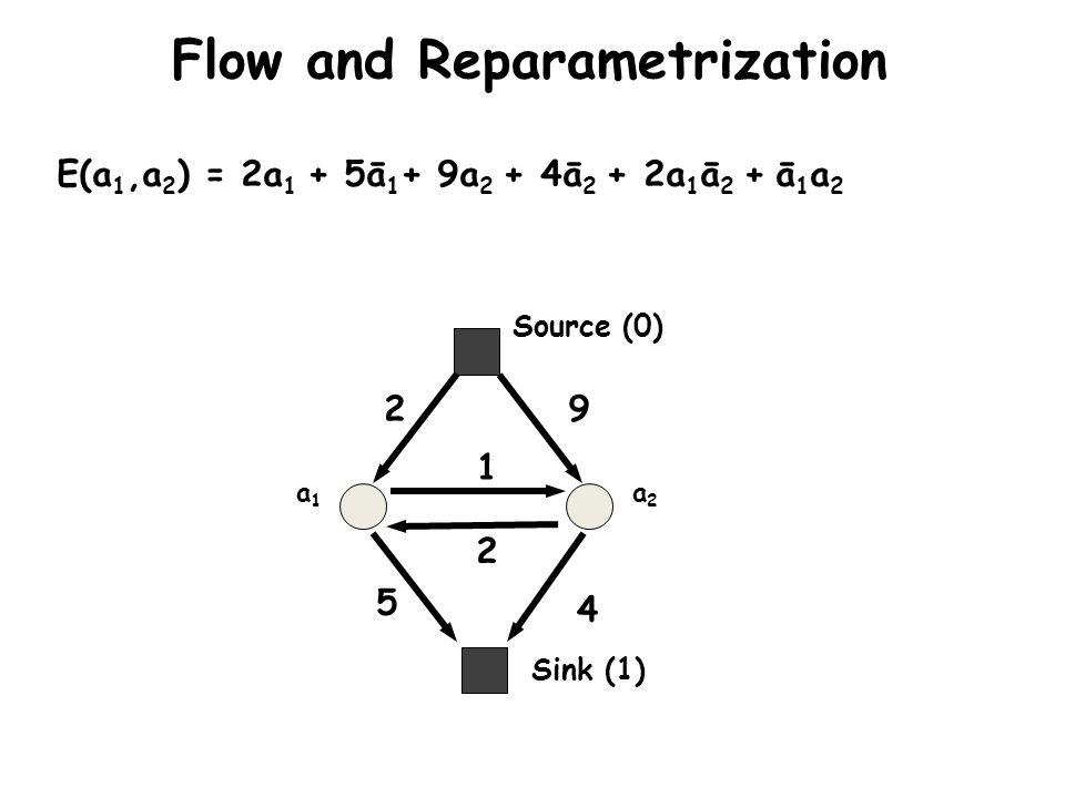 Flow and Reparametrization a1a1 a2a2 E(a 1,a 2 ) = 2a 1 + 5ā 1 + 9a 2 + 4ā 2 + 2a 1 ā 2 + ā 1 a 2 2 5 9 4 2 1 Sink (1) Source (0)