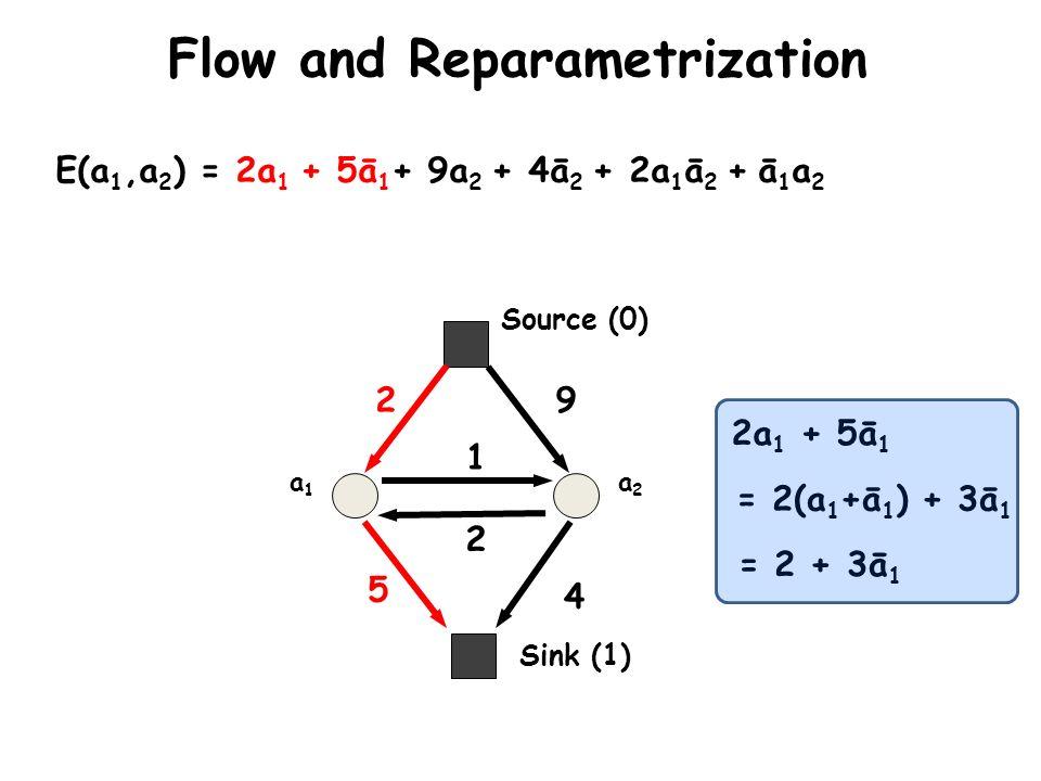 Flow and Reparametrization a1a1 a2a2 E(a 1,a 2 ) = 2a 1 + 5ā 1 + 9a 2 + 4ā 2 + 2a 1 ā 2 + ā 1 a 2 2 5 9 4 2 1 Sink (1) Source (0) 2a 1 + 5ā 1 = 2(a 1