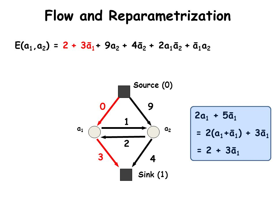 Flow and Reparametrization Sink (1) Source (0) a1a1 a2a2 E(a 1,a 2 ) = 2 + 3ā 1 + 9a 2 + 4ā 2 + 2a 1 ā 2 + ā 1 a 2 0 3 9 4 2 1 2a 1 + 5ā 1 = 2(a 1 +ā