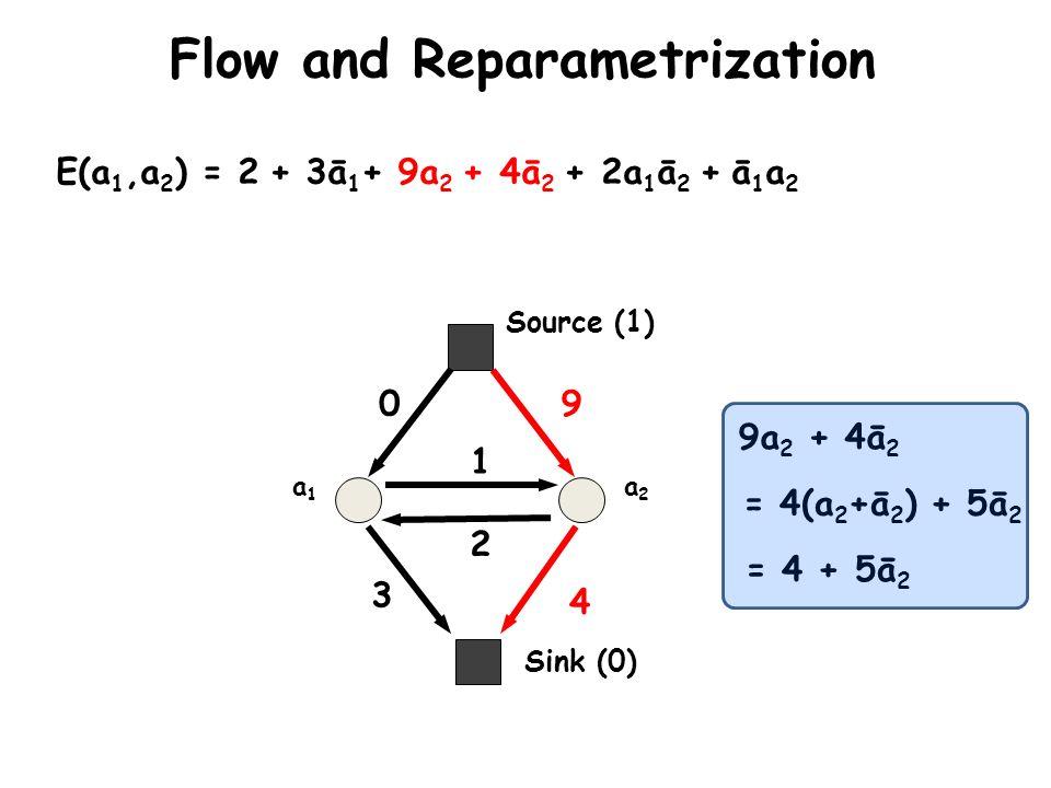 Sink (0) Source (1) a1a1 a2a2 E(a 1,a 2 ) = 2 + 3ā 1 + 9a 2 + 4ā 2 + 2a 1 ā 2 + ā 1 a 2 0 3 9 4 2 1 Flow and Reparametrization 9a 2 + 4ā 2 = 4(a 2 +ā