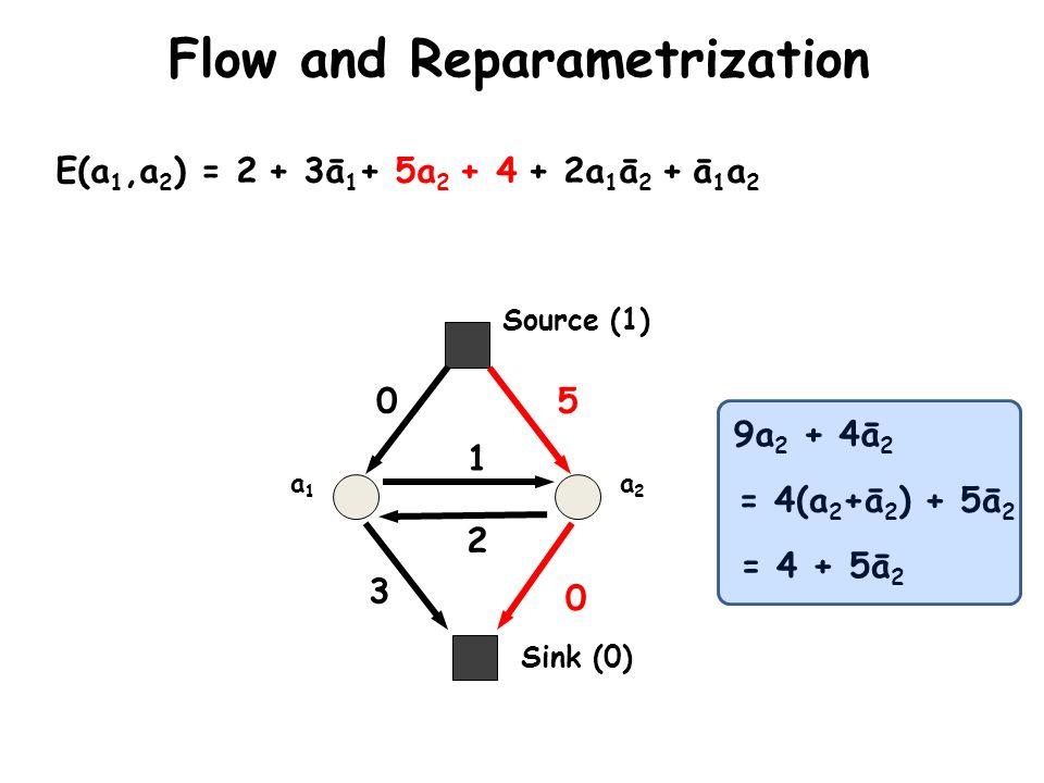 Sink (0) Source (1) a1a1 a2a2 E(a 1,a 2 ) = 2 + 3ā 1 + 5a 2 + 4 + 2a 1 ā 2 + ā 1 a 2 0 3 5 0 2 1 9a 2 + 4ā 2 = 4(a 2 +ā 2 ) + 5ā 2 = 4 + 5ā 2 Flow and